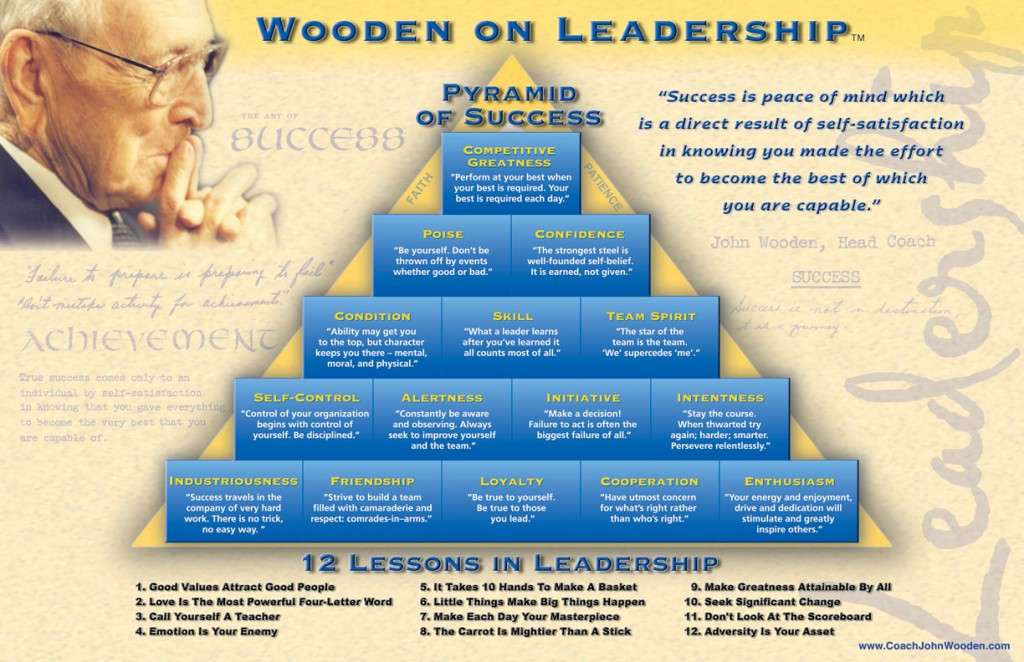 Photo Credit:  www.CoachJohnWooden.com